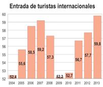España superará este año la cifra récord de 59,2 millones de turistas alcanzada en 2007, según el Gobierno