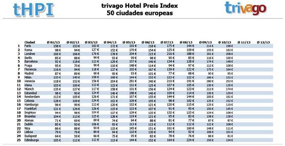 Los precios hoteleros en España caen una media de un 10% respecto a 2012 según el último estudio de Trivago