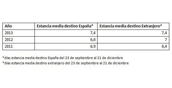 La estancia media de los españoles en destinos locales aumenta un 10% este otoño en los alojamientos vacacionales