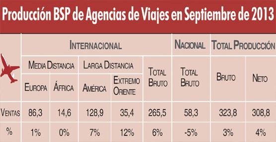 Las ventas aéreas de las agencias vía BSP caen un 7% en los nueve primeros meses del año, hasta 2.887 millones de euros
