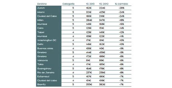 Asia y Europa encabezan la caída de precios en hoteles de lujo el primer semestre según el Hotel Price Index de Hoteles.com