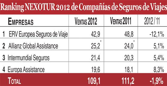 Las principales aseguradoras de viajes facturan 109 millones de euros en 2012, un 2% menos que en 2011