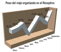 El uso del viaje combinado para visitar España aumenta un 8% durante septiembre, representando más del 32% del total