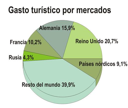 El gasto de los turistas con viaje combinado sube cerca de un 5% hasta septiembre, superando los 15.000 millones de euros