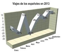 Los viajes de los españoles aumentan por segundo mes consecutivo, pero caen un 4% en los nueve primeros meses del año