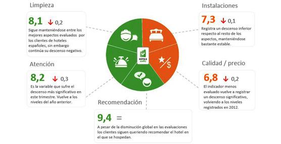 Caen los índices de calidad percibida de los hoteles españoles, siendo los centroeuropeos los más críticos