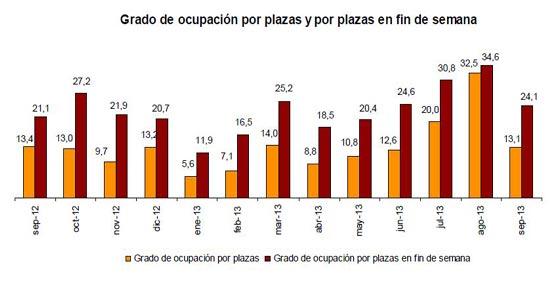 Las pernoctaciones en alojamientos extrahoteleros bajan un 0,7% en septiembre respecto a 2012