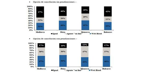 La mayoría de las webs de las cadenas y hoteles de Baleares ofrecen mejores tarifas que las agencias online