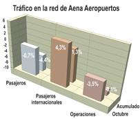 Los aeropuertos españoles pierden unos 120.000 pasajeros en octubre a pesar del crecimiento del 4% del tráfico internacional