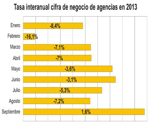 Las agencias ponen fin a dos años de descensos y superan en septiembre los niveles de facturación de 2012