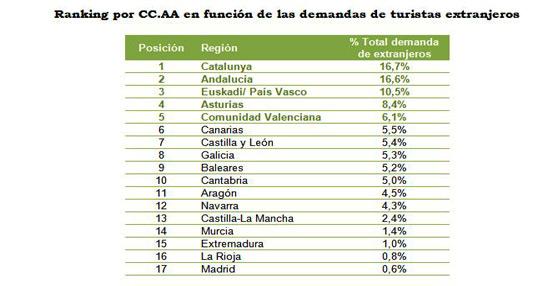Cataluña, Andalucía y País Vasco encabezan el ranking de los destinos rurales preferidos por los extranjeros
