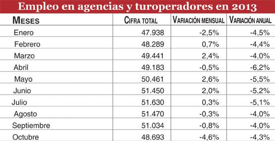 Las agencias suman 48.700 empleados en octubre, la tercera cifra más baja desde el inicio de la crisis económica