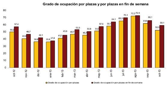 Octubre vive un repunte del 4,8% en las pernoctaciones en establecimientos hoteleros respecto al año pasado