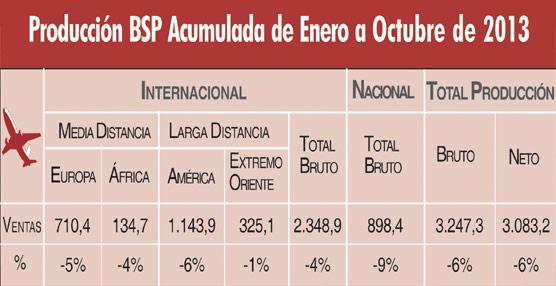 Las producción de las agencias a través del BSP encadena dos meses de subidas, algo que no sucedía desde principios de 2012