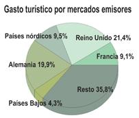 El gasto de los turistas que visitan España se dispara un 17% en octubre gracias al buen comportamiento de los principales mercados