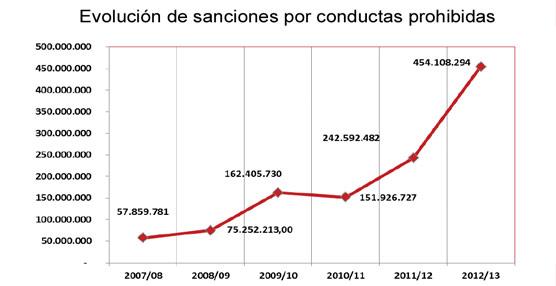 Competencia ha incoado en sus seis años 196 expedientes sancionadores por conductas prohibidas