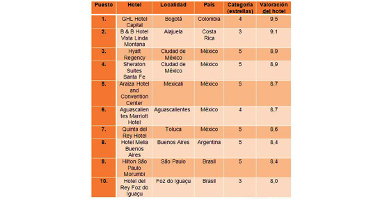Dos hoteles con menor categoría lideran el ranking español y europeo de los mejores hoteles de hotel.info