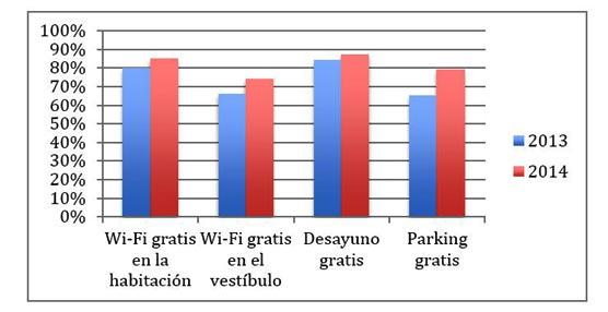 Tres de cada cuatro viajeros españoles reconoce llevarse algún 'recuerdo' de la habitación de un hotel