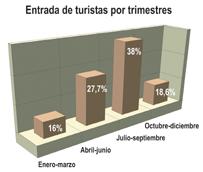 España sigue caracterizándose por una marcada estacionalidad, concentrando el 38% de los turistas en verano