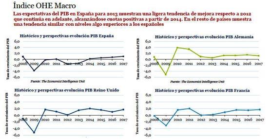 Observatorio de la Industria Hotelera Española. Temporada de Invierno 2013. Fuente: The Economist Intelligence Unit.