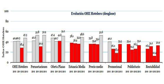 Moderado optimismo respecto a la ocupación en invierno, si bien la rentabilidad sigue en cuotas negativas