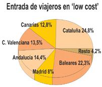 Las 'low cost' superan hasta noviembre los 33 millones de pasajeros transportados, concentrando cerca del 55% de las entradas