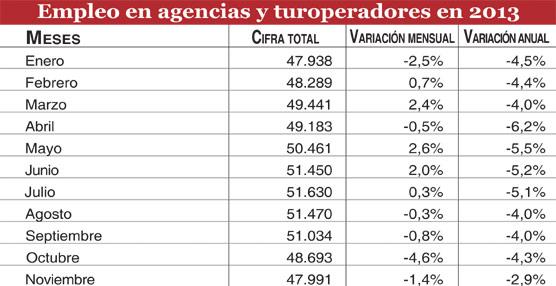 Las agencias de viajes suman cerca de 48.000 trabajadores en noviembre, 10.000 menos que en el mismo mes de 2007