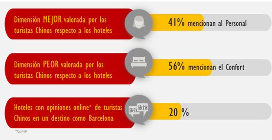 Vivential Value analiza la reputación online de los hoteles españoles desde la visión de los turistas chinos