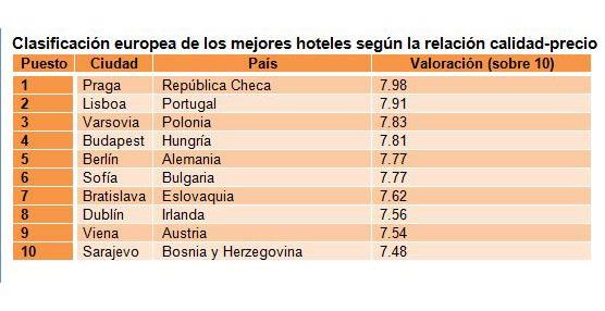 Hotel.info: Los hoteles de Murcia, Praga y Bangkok, los mejor valorados por su relación calidad-precio