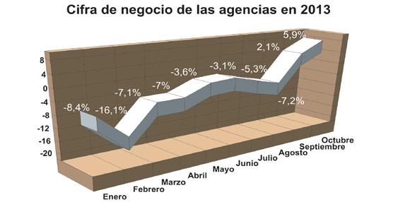 La facturación de las agencias crece por segundo mes consecutivo después de cerca de dos años de caídas