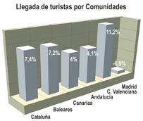 España iguala en los 11 primeros meses la cifra de turistas alcanzada en el cómputo global del año anterior