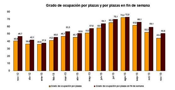 El mes de noviembre deja un crecimiento del 8,6% en las pernoctaciones en establecimientos hoteleros