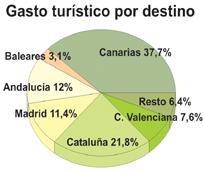 El gasto de los turistas que contratan un viaje combinado se dispara un 20% en noviembre, superando los 1.200 millones