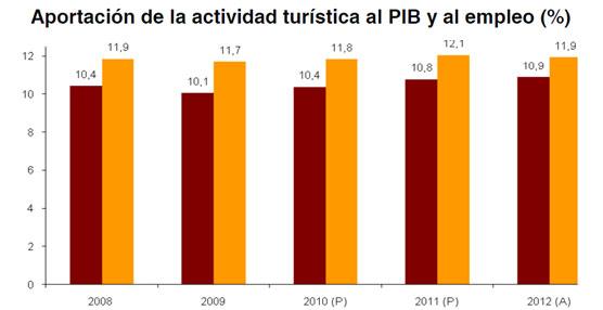 La aportación de la actividad turística al PIB ralentiza su crecimiento y se sitúa en el 10,9% durante 2012