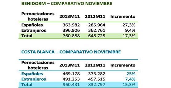 Cifras hoteleras en Alicante: Benidorm despedirá 2013 con su planta ocupada al 95% según las previsiones