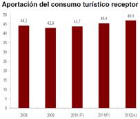 El peso del Turismo en la economía española aumenta ocho décimas en tres años, situándose en el 10,9%