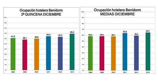 Benidorm roza el 70% de ocupación media durante la segunda quincena de diciembre, creciendo 6 puntos sobre 2012