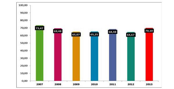 La ocupación de los apartamentos turísticos en Benidorm supera el 70% de media por primera vez en seis años