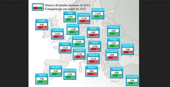 Baleares y Canarias son las únicas que suben sus precios hoteleros en el último año según el Trivago Hotel Price Index