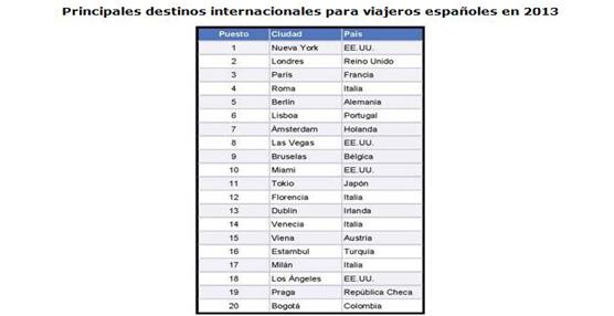 Los destinos españoles se 'cuelan' en todos los listados europeos tras cerrar un exitosa temporada en 2013