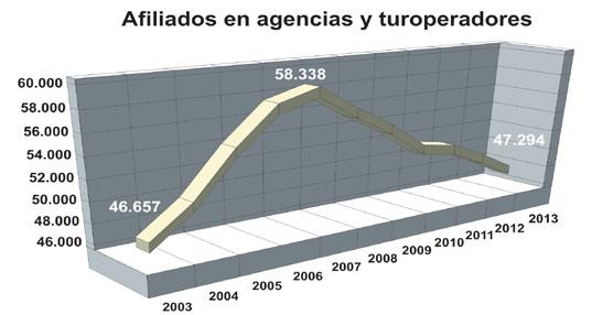 Las agencias de viajes y turoperadores concluyen 2013 con 47.000 trabajadores, la cifra más baja registrada en la última década