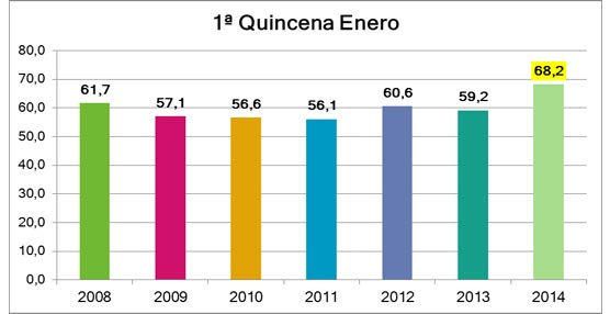 Benidorm incrementa su ocupación nueve puntos en la primera quincena de enero hasta alcanzar un 68,2%