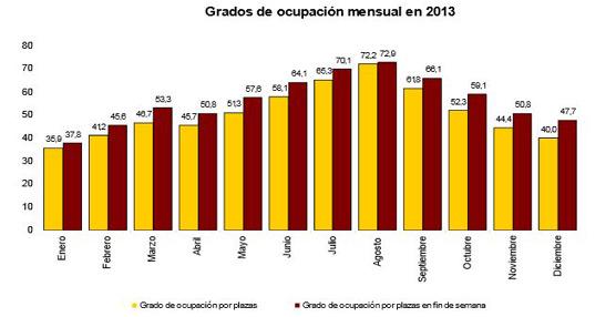 Las pernoctaciones hoteleras en España rozan los 286 millones el año pasado, un 1,9% más que en 2012