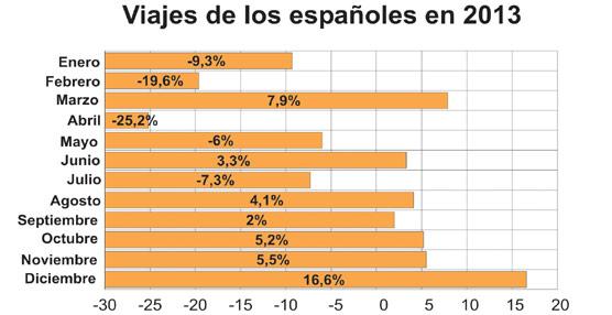 Los españoles realizaron durante 2013 un total de 155 millones de viajes, cifra un 2% inferior a la registrada en 2012