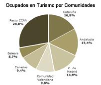 El empleo turístico se mantiene como un factor clave paraBaleares y Canarias, representando el 25% de los ocupados