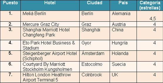 Madrid y Berlín son las ciudades con los hoteles de negocios más reservados y valorados durante el año 2013