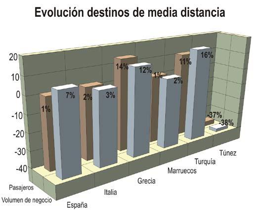 España mantiene su liderazgo en el mercado emisor francés en 2013, aunque las reservas se estancan respecto al año anterior