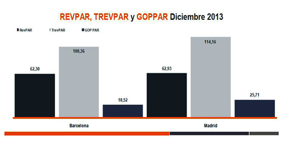 Las ciudades de Barcelona y Madrid cierran el año con tendencias dispares en ocupación, precio medio y RevPAR