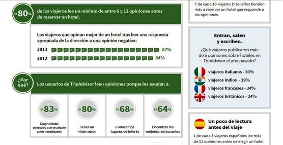 Los usuarios españoles de TripAdvisor creen que los comentarios se corresponden con la experiencia real