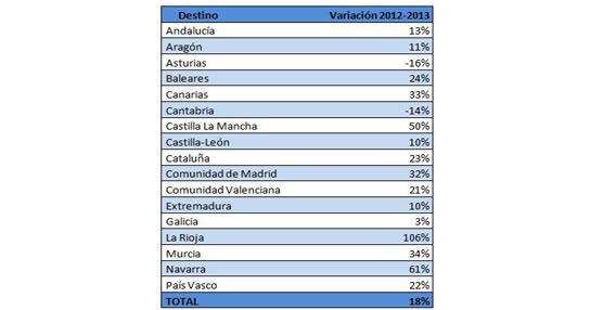 Según el balance anual de HomeAway.es, la demanda nacional de alquiler vacacional en España crece un 18%